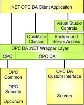 Layered .NET classes for OPC server access