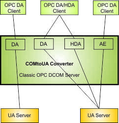 COMtoUA enables Classic OPC client to access OPC UA servers