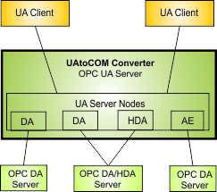 The UAtoCOM converter UA server enables UA clients to access Classic